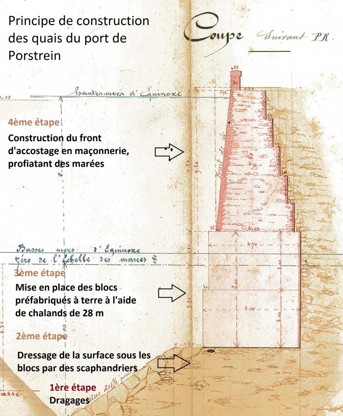 plans projet Porstrein 1864 (archives Région Bretagne), interprétation G.Berrou